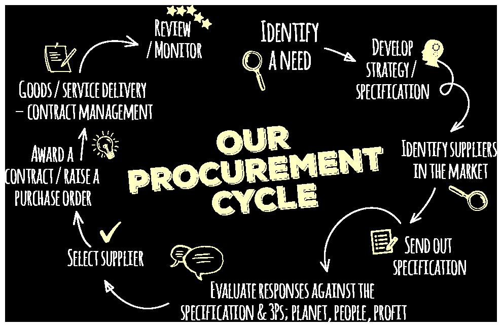 Lactalis Csr Procurment Cycle